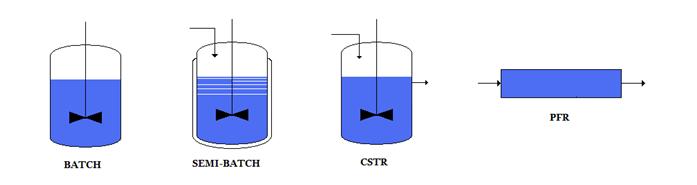 tipologie di impianti chimico fisici